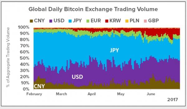 比特币等虚拟货币暴跌后开始复苏:狂涨50%