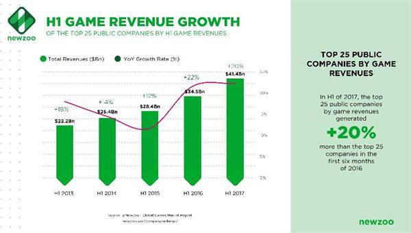 上半年全球Top25游戏公司营收414亿美元 腾讯网易这几家公司赚翻了