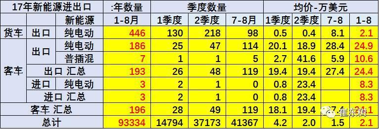 17年1-8月中国新能源汽车进出口分析