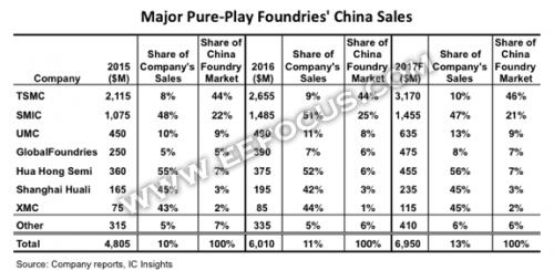 晶圆代工厂狂刷存在感 一张图看清他们都在中国赚了多少钱