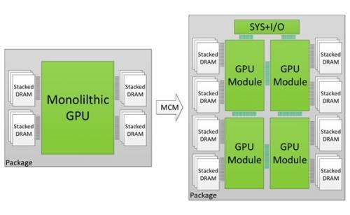 AMD Navi显卡明年发布 内部格局惊呆众人