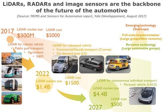 英飞凌开发出完整的77/79 GHz雷达芯片组 加速自动驾驶核心组件供应
