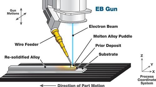 SCIAKY EBAM金属3D打印系统获得美国总统奖