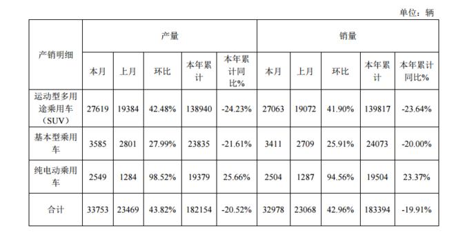 众泰汽车:前9月纯电动乘用车生产1.94万辆 销量增95%