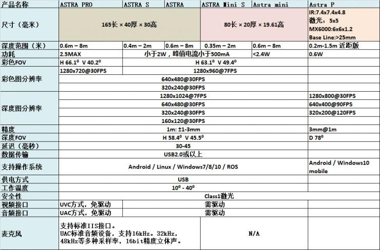 """深圳市奥比中光科技有限公司参加OFweek 2017""""维科杯""""中国人工智能行业年度评选"""