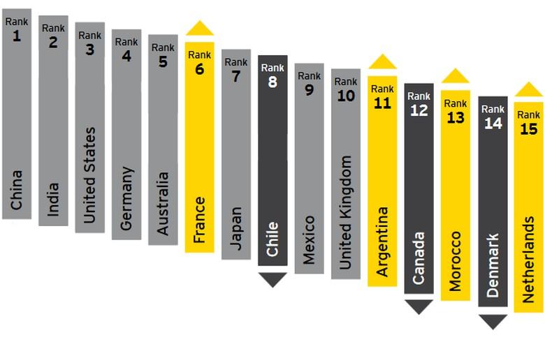 可再生能源国家吸引力指数:中印美仍是前三