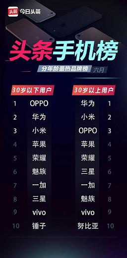 为什么越来越多的年轻人都会选择OPPO手机?