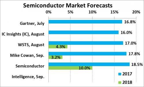 非存储器市场也爆发 2017年全球半导体市场增速接近20%