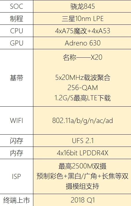 骁龙最新处理器845由三星首发 Galaxy S9获得最大卖点