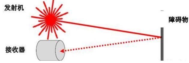 激光雷达(LiDAR)中激光应用实探:参数决定激光光源的选择