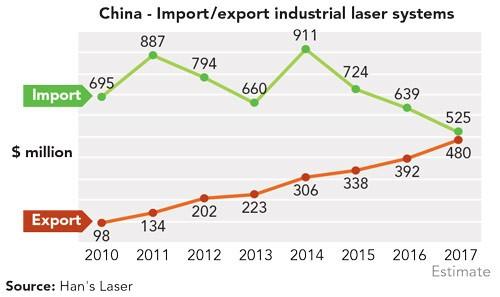 中国工业激光面临的挑战及新的增长点是什么?