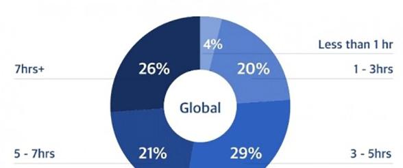 调查:全球50%用户每天在智能手机上超过5小时