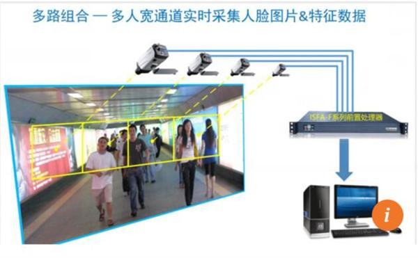 中国正建设全球最强人脸识别系统