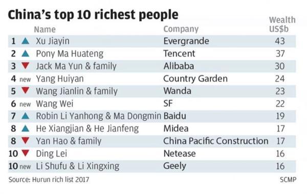 2017胡润富豪榜许家印登顶首富 中国2130名富豪财富相当英国GDP