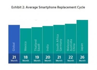 智能手机市场分析报告:每天玩手机时间这么长?