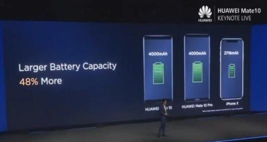 华为Mate 10评测:4000mAh大电池 智慧节电技术长续航