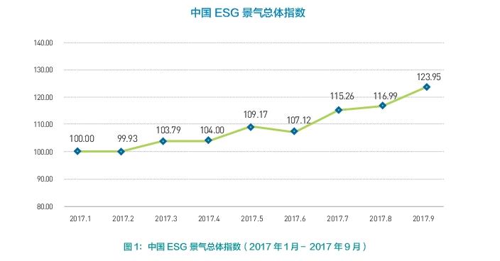 中国ESG景气指数分析:绿色金融成投资焦点