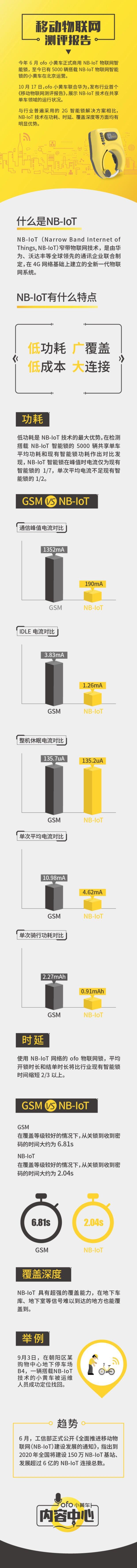ofo发布首份移动物联网测评报告 NB-IoT是目前行业最佳解决方案