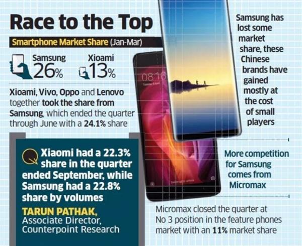 掀翻三星!小米逼近印度手机市场龙头老大