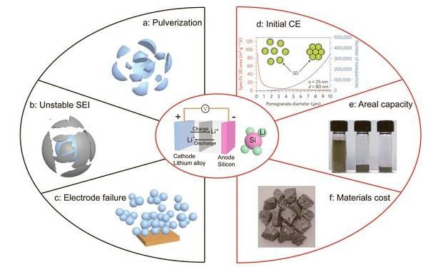 锂离子电池硅负极技术研究总结与展望