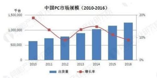 PC出货量明年或回暖 更换率低仍影响市场