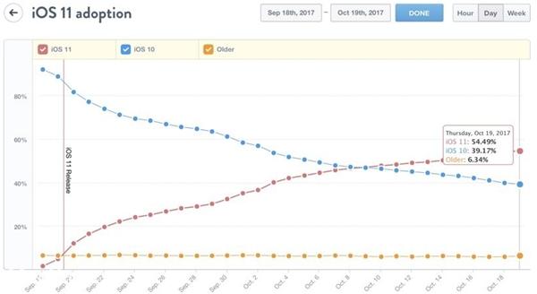 iOS 11更新率继续上涨:过半果粉已升级