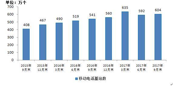 我国移动通信基站总数达604万个 3G/4G基站占比达74%
