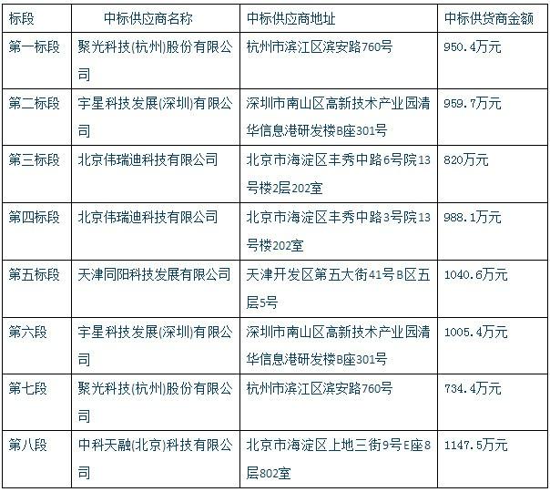 """邢台市环保局7646万元大单 名花有""""主"""""""