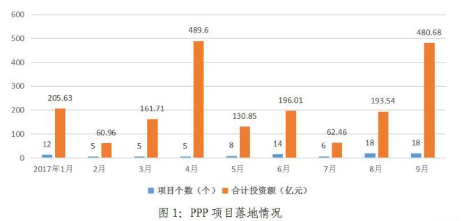 湖北省PPP项目落地情况