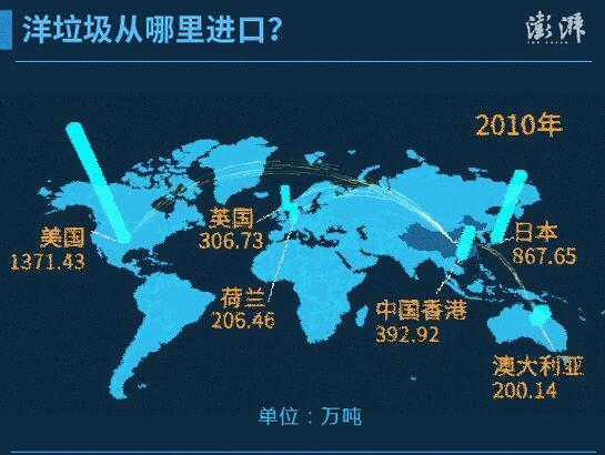 """中国对洋垃圾说不!美英慌了,哪些国家会成""""接盘侠""""?"""