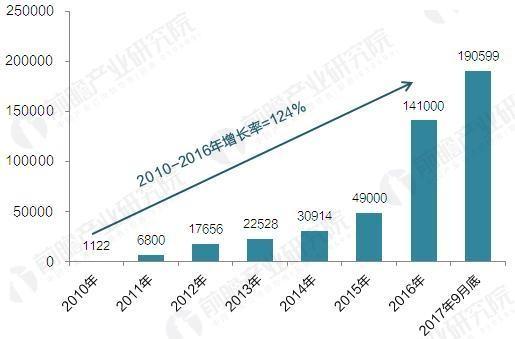2017年中国电动汽车充电桩扶植范围数据汇总【组图】