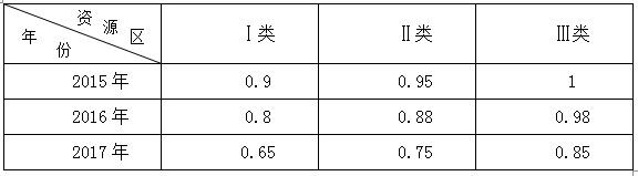 补贴退坡 中国光伏产业将何去何从?