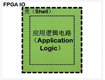 """标准FPGA资源丰富却浪费,看eFPGA怎样实现""""量体裁衣""""?"""