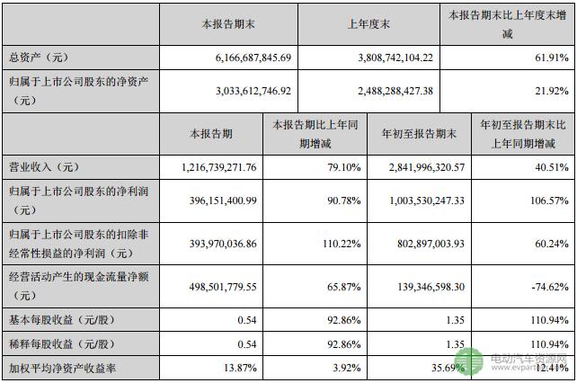 赣锋锂业前三季度净利同比增长106.57% 全年业绩可期