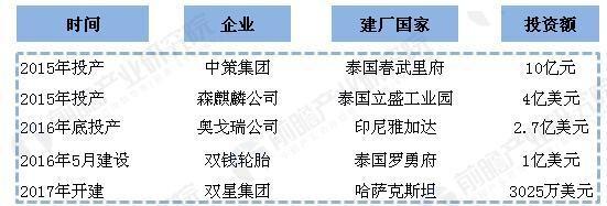 中国轮胎行业现状与发展趋势分析
