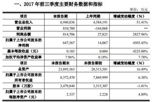 国产屏幕京东方业绩喜人 同比增长超45倍!
