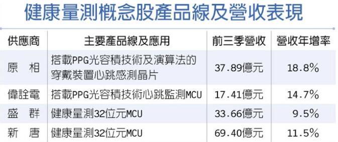 苹果布局医疗传感 台湾健康监测概念股受益