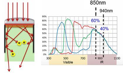 豪威科技沟槽屏障设计大幅提高摄像头的红外响应