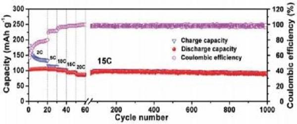 图2 所制备双离子电池在15c充放电速度下的长循环稳定性曲线