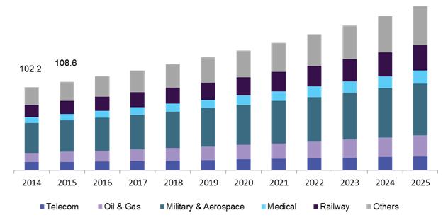 全球混合光纤连接器市场分析