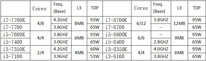 AMD第三季营收扭亏 英特尔:那又如何?