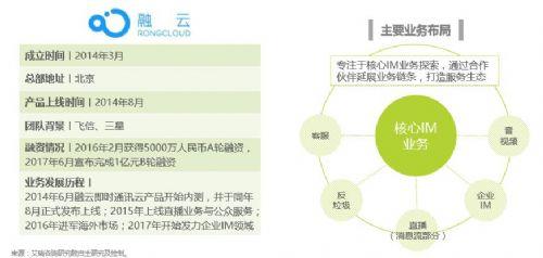 2017中国云通信行业发展白皮书 定制化企业IM 空间巨大