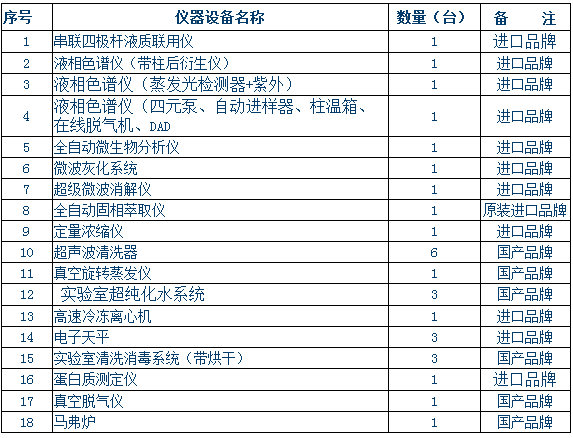 护卫舌尖安全 宁夏食药监拟3656万元采购101套仪器