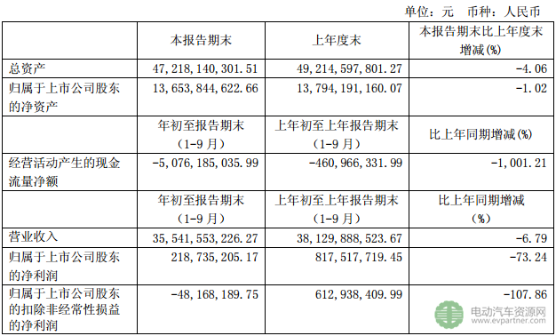新能源汽车补贴退坡 江淮汽车前三季度净利同比下滑73.24%