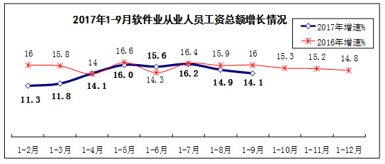 前三季度我国软件业务收入同比增长14.1%
