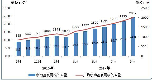 1-9月移动数据及移动互联网业务收入同比增长28.1%