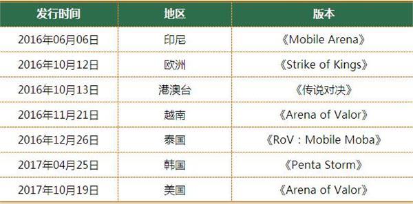 《王者荣耀》正式登陆美国 海外游戏市场前景广阔