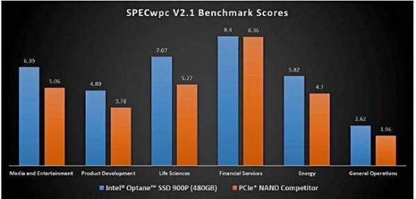 英特尔发布P900 Optane固态盘 主攻游戏领域