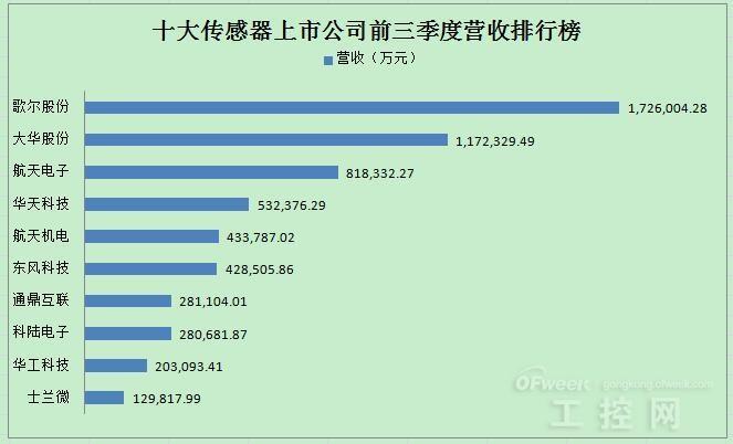 十大传感器上市公司前三季度业绩排行榜