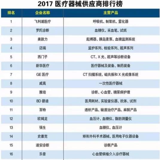 2017中国医疗器械供应商排行榜出炉